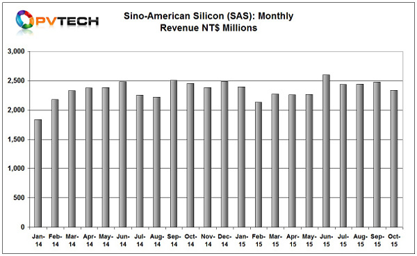 Sino-American Silicon (SAS) has reported sales in October, 2015 of NT$2,335 million (US$71.3 million), down 5.59% on the previous month.