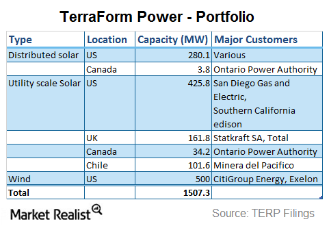 TerraForm's portfolio in March 2015. After the acquisition of First Wind's assets in January, TerraForm became a solar-wind yieldco. Source: Market Realist