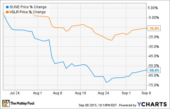 SunEdison stock lost 60% of its value since the Vivint acquisition announcement. Since the convertible notes cannot convert at less than US$27.51 per share, the notes were basically 2.25% interest notes. Source: YCHARTS