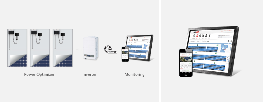The product  combines inverters, storage and home automation. Source: SolarEdge Technologies