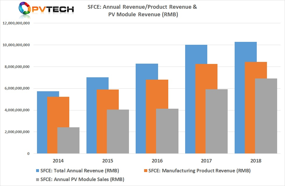 Revenue from module sales only increased by 17%, year-on-year, due to average selling prices (ASPs) declining by 12.5% from RMB 2.4/W in 2017 to RMB 2.1/W in 2018.