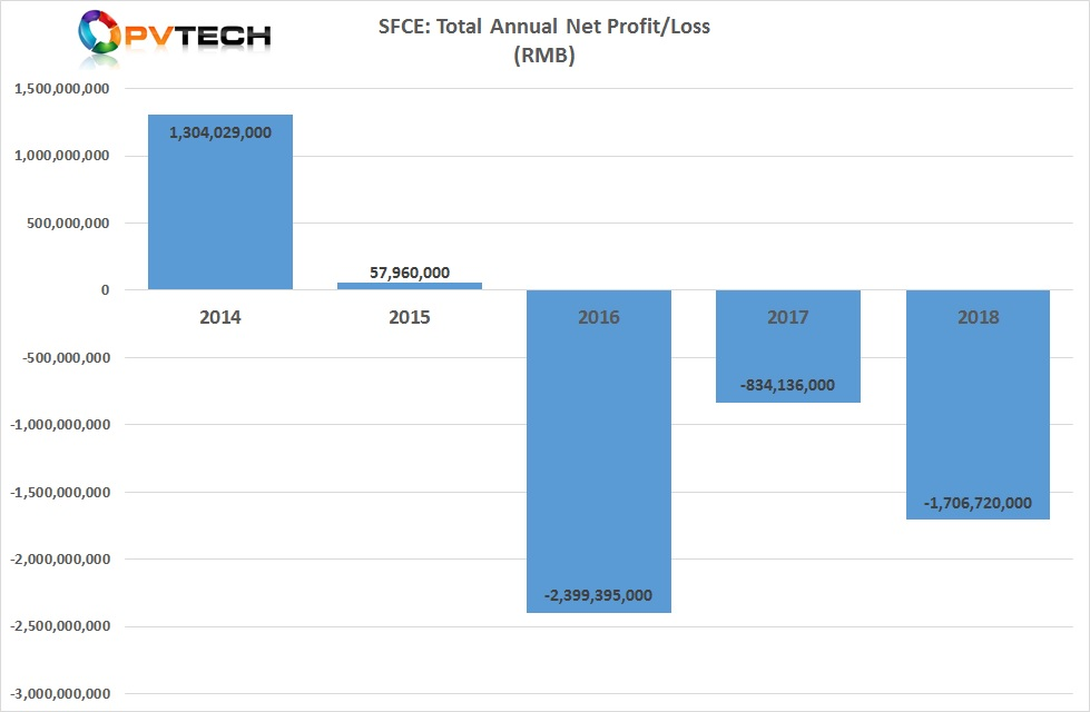 SFCE reported report a loss in 2018 of approximately US$254 million, due to PV product ASP declines and impairment charges to its manufacturing operations.