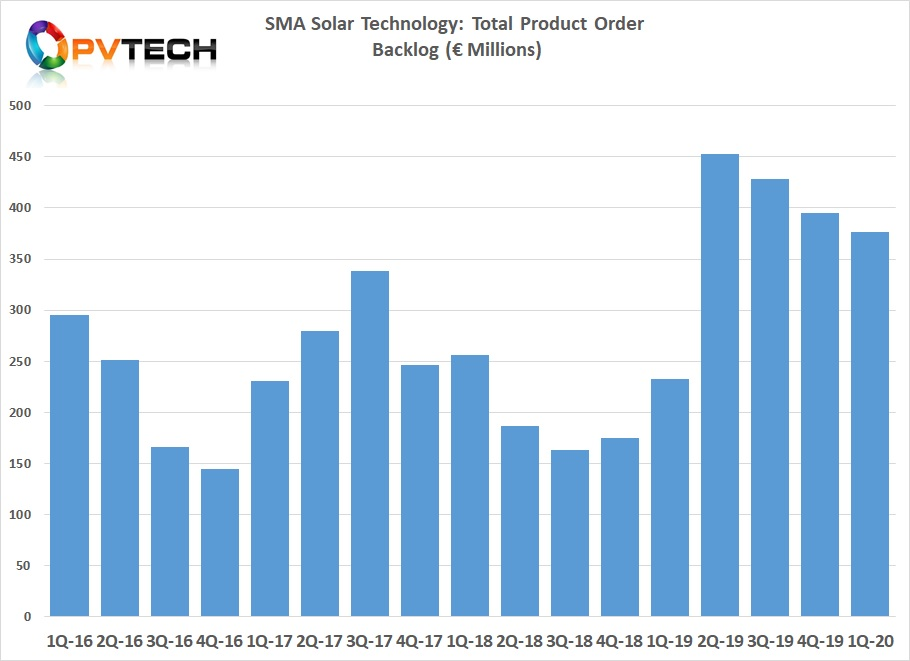 There was a significant increase in SMA Solar's product order backlog booked in Q2 2019, compared to any quarter shown in the chart.