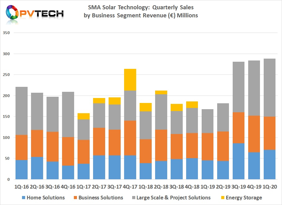 SMA Solar also noted in its Q1 financial report that Large Scale & Project Solutions business unit sales, due to large-scale PV projects in the US were primarily behind the €138 million in unit sales in Q1, a 140% increase over the prior year period.