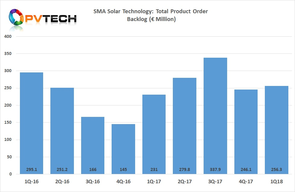 SMA Solar's order backlog for products stood at €256.3 million at the end of the first quarter of 2018, compared to €231 million in the prior year period.