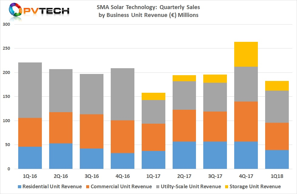 The utility business unit sales rebounded in the quarter, having been heavily impacted by the slowdown in PV projects in the US, due to the Section 201 case.