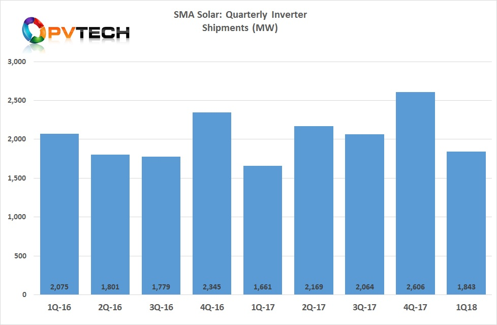 Total inverter shipments in the quarter were 1,843MW.