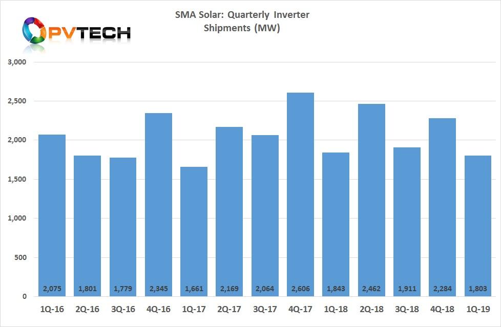 PV inverter unit sales were 1,803MW in the reporting quarter.
