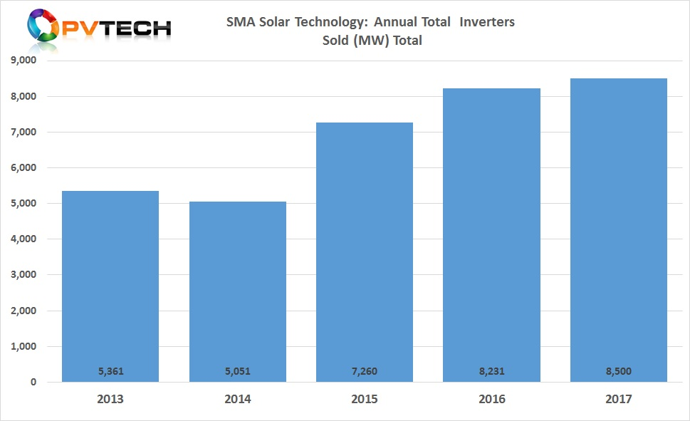 SMA Solar sold globally a total of 8.5GW of inverters in 2017, a new record, but only a 4% increase over the previous year, indicating further global market share declines.