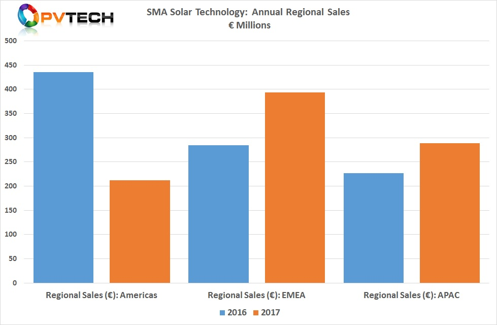 SMA Solar had previously reported that its sales to North and South America declined 52% year-on-year, primarily impacting its PV central inverter sales into the US utility-scale market in the US.