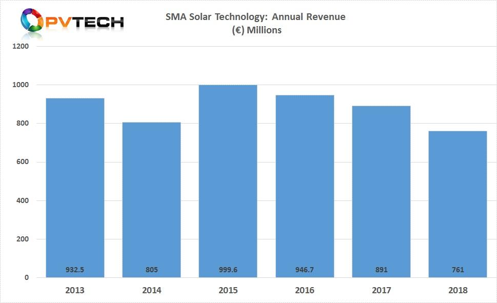 SMA Solar reported preliminary revenue of €761 million, compared to €891.0 million in 2017.