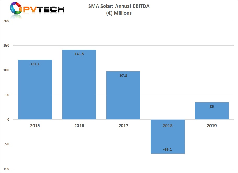 EBITDA is expected to be positive by €35 million in 2019.