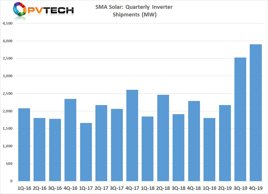Having previously guided only modest growth from a loss making 2018, SMA Solar reported record PV inverter product sales of 11.4GW, up from several years of flatlining at the 8.5GW level.