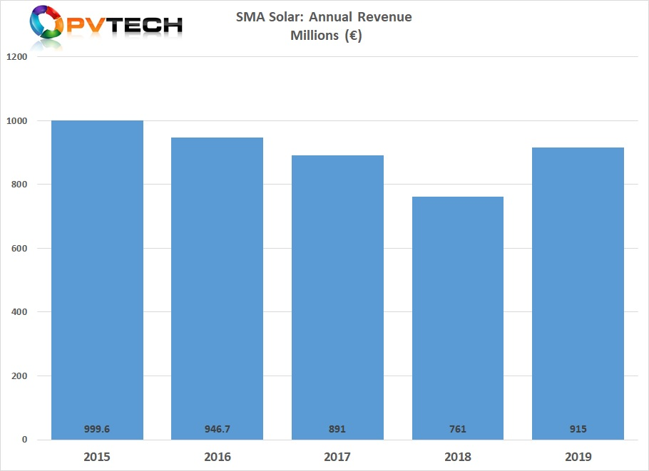 SMA Solar reported preliminary full-year sales of approximately €915 million, up from €760.9 million in 2018.