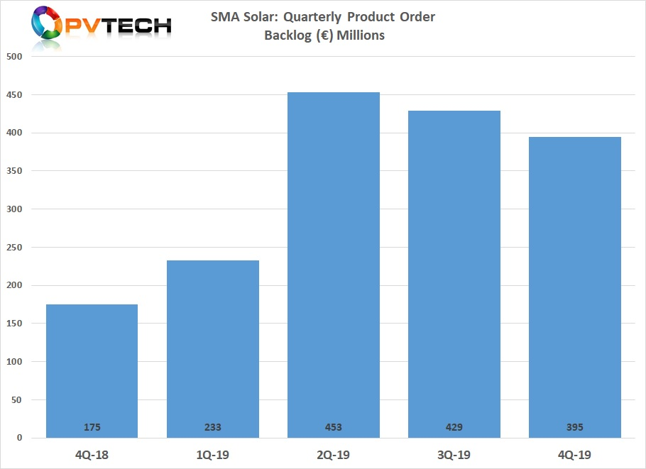 Product order backlog also recovered strongly from the weak figures in 2018. SMA Solar reported that its product backlog stood at €395 million at the end of the fourth quarter and €381 million at the end of January 2020.