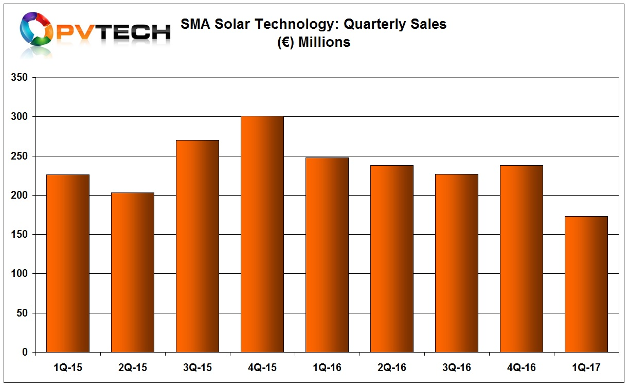 Total sold PV inverters in the quarter equated to 1.661GW, down from 2.075GW in the prior year period.