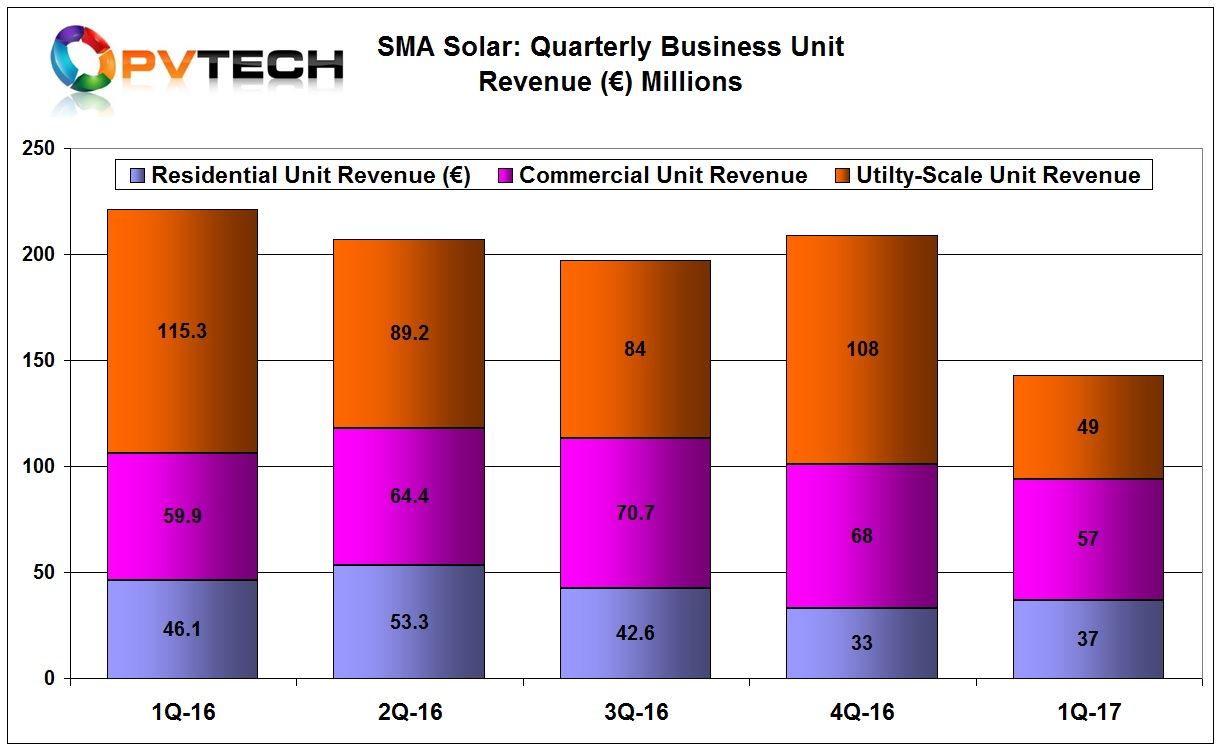 The biggest impact was in the Utility segment, which suffered from a 58% sales decline in the quarter.