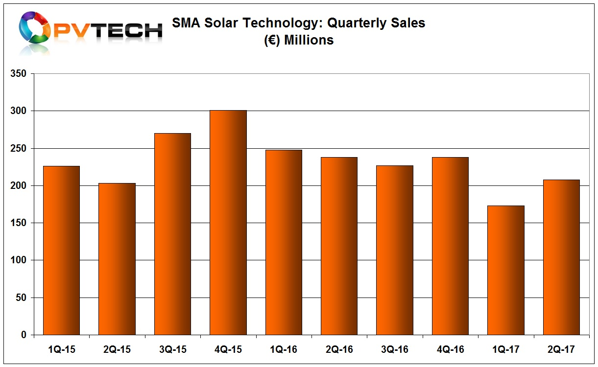 SMA Solar reported first half 2017 revenue of €381 million and €208 million in the second quarter, up from €173 million in the previous quarter, a 20% increase.