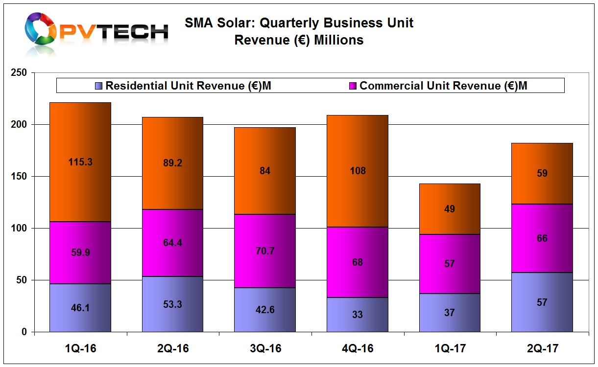 Segment sales were higher in the second quarter but lower than in the prior year period.