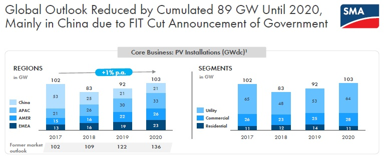 SMA Solar highlighted the sudden Chinese government policy changes towards PV installations at the end of May, 2018 noting that the caps on the utility-scale and Distributed Generation (DG) sectors would significantly reduce overall global install demand. Image: SMA Solar