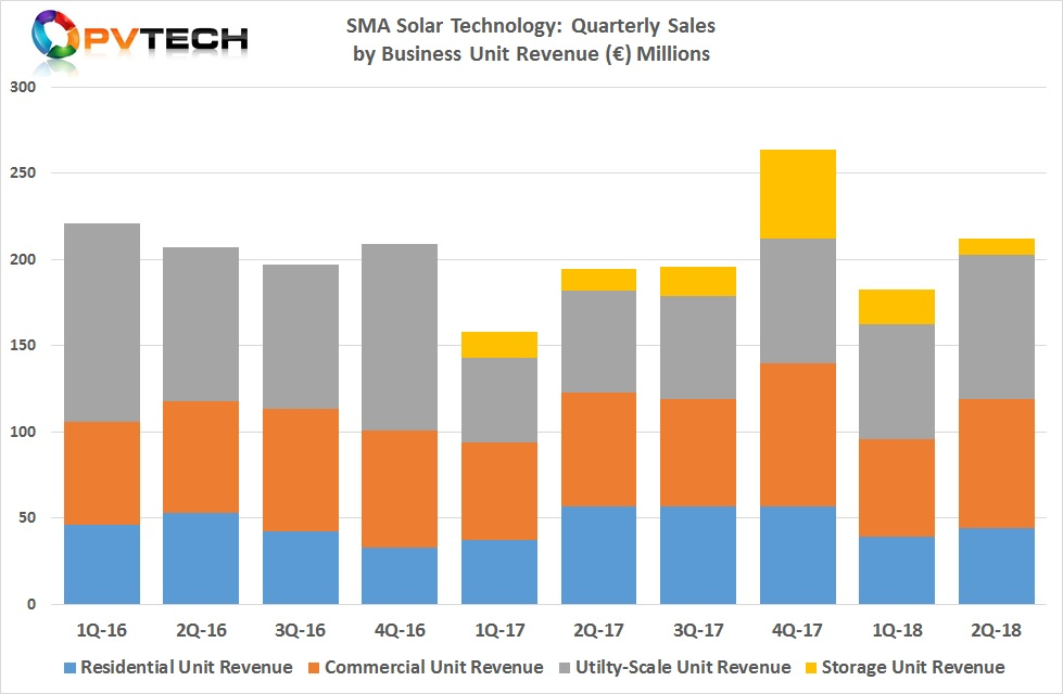 SMA Solar's storage segment only had sales of €9 million in the second quarter, compared to €20 million in the first quarter of 2018.
