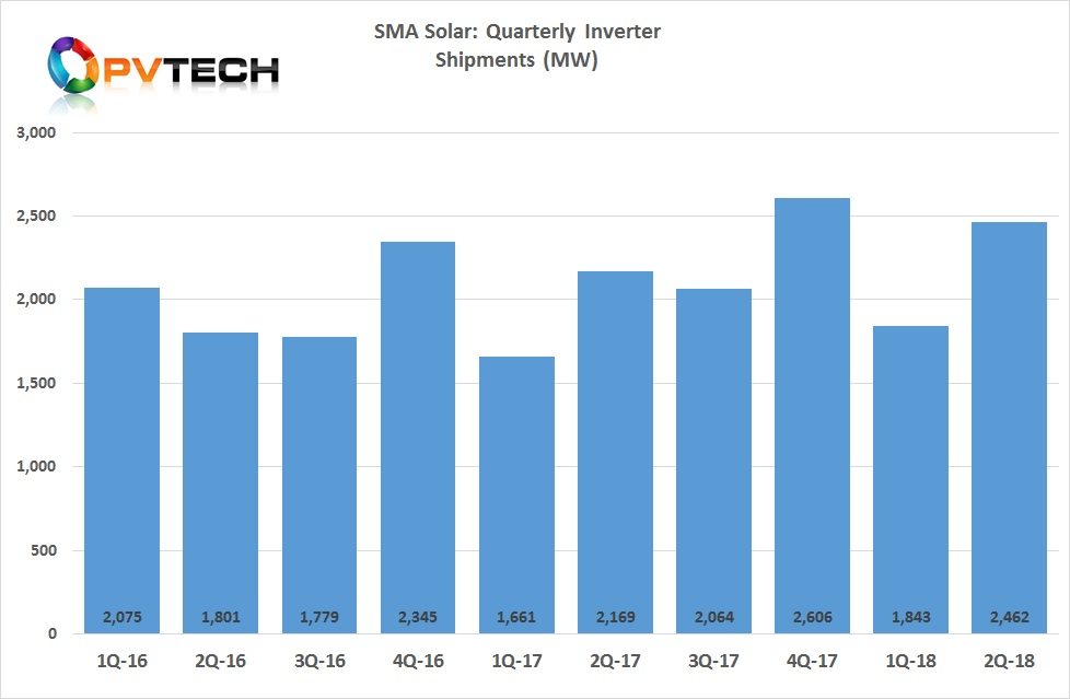 On a quarterly basis, inverter shipments increased to over 2.46GW, compared to over 1.84GW in the first quarter of 2018, more than a 33% increase.