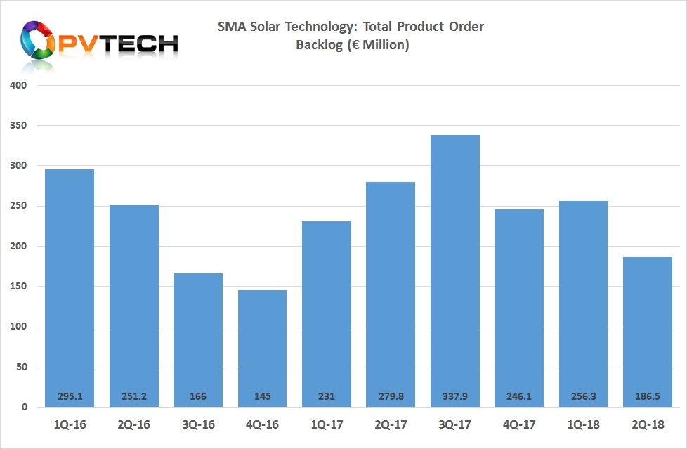 According to PV Tech's analysis, first quarter 2018 product order backlog stood at €256.3 million, therefore a 27.5% decline, quarter-on-quarter.
