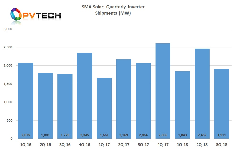 PV inverters sales in the third quarter reached around 1.9GW, compared to around 2.46GW in the second quarter of 2018, over a 22% decline.