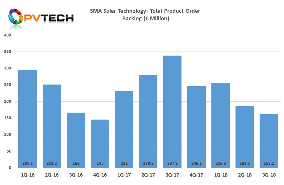 SMA Solar's total product order backlog reached a recent quarterly peak of €337.9 million in the third quarter of 2017.