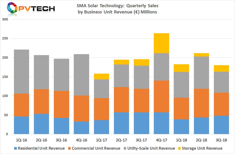 SMA Solar's residential segment sales have declined around 23% in the first nine months of 2018, impacted by the general shortage of high-power transistors and weaker US sales such as in California, due to generation charge changes. High-inventory levels in the US supply chain for PV inverters was also cited for the decline in residential sales.