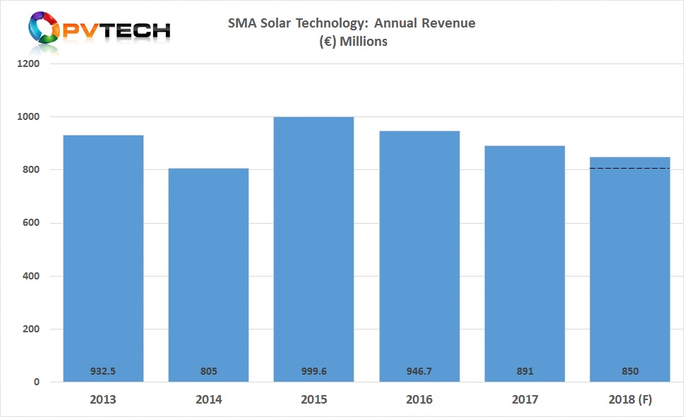 Based on the revised range of revenue guidance, SMA Solar is expecting its third consecutive year of revenue declines.