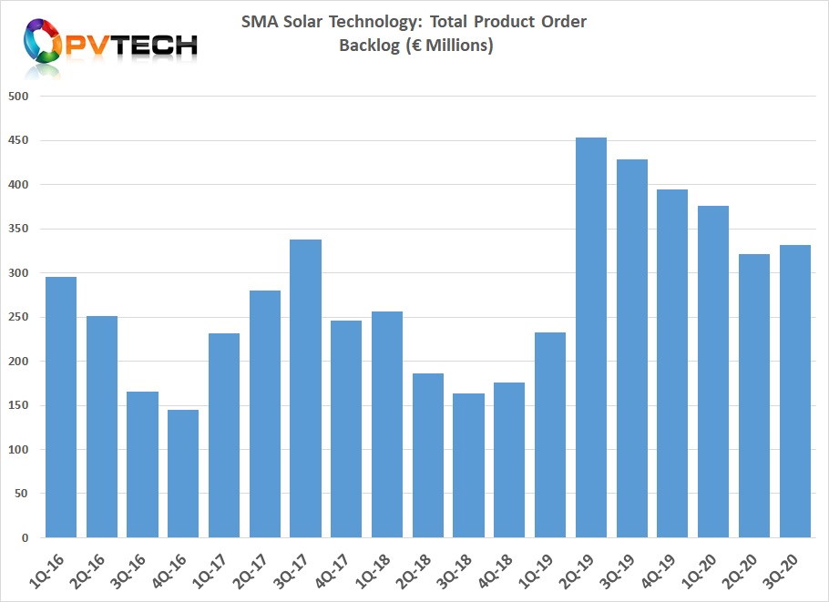Product order backlog at the end of the third quarter stood at €331.5 million, slightly up from €321 million in the previous quarter.