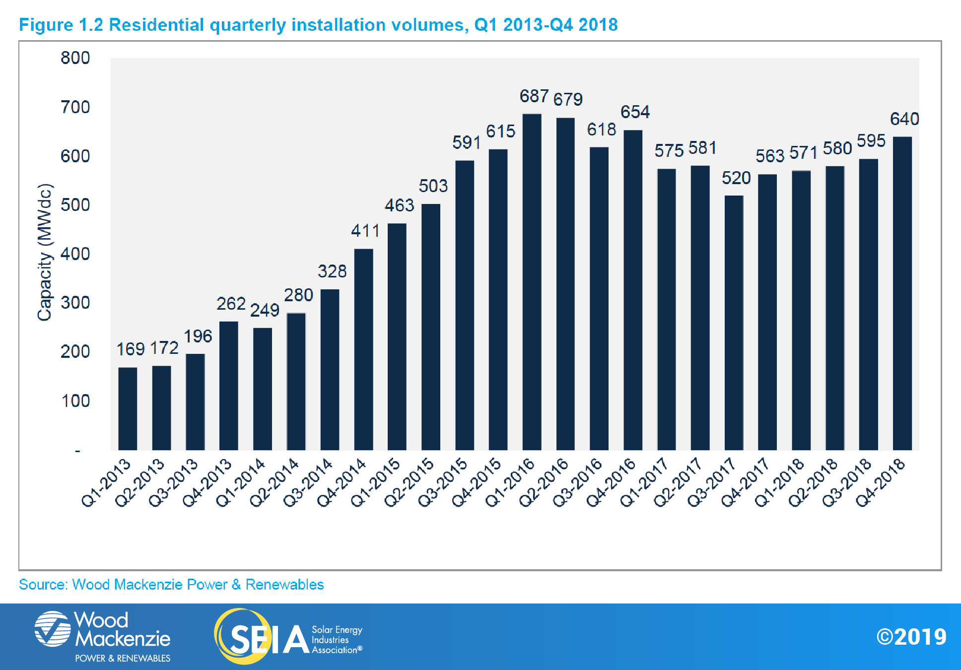 Steady growth of residential PV installations shows the market nears maturity, the analysis said (Credit: SEIA / Wood Mackenzie)