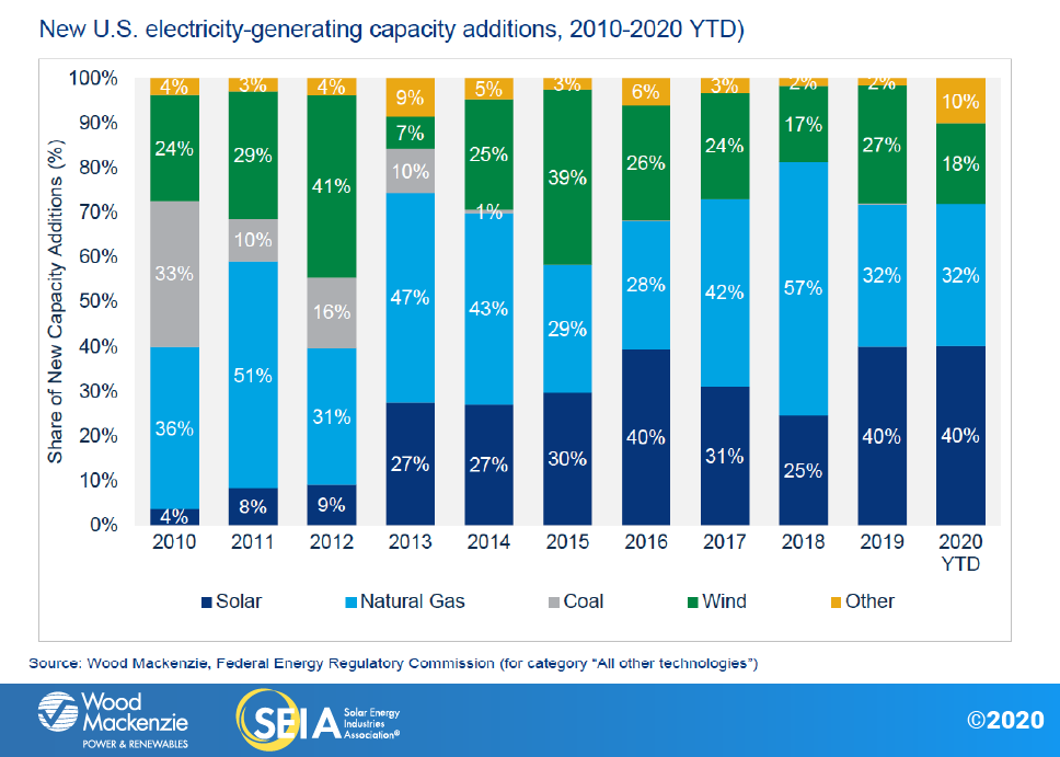 """Having installed 2.3GWdc in Q1 2020, a first quarter record, utility-scale solar firms have found COVID-19's impacts – project delays, hikes of financing costs – are so far """"manageable"""", the report said. Image credit: SEIA, Wood Mackenzie"""