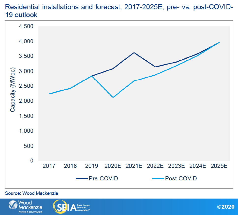 For residential players, long-term growth in a post-ITC world will require geographic diversification, tech innovation and embrace of solar-plus-storage product lines. Image credit: SEIA, Wood Mackenzie.