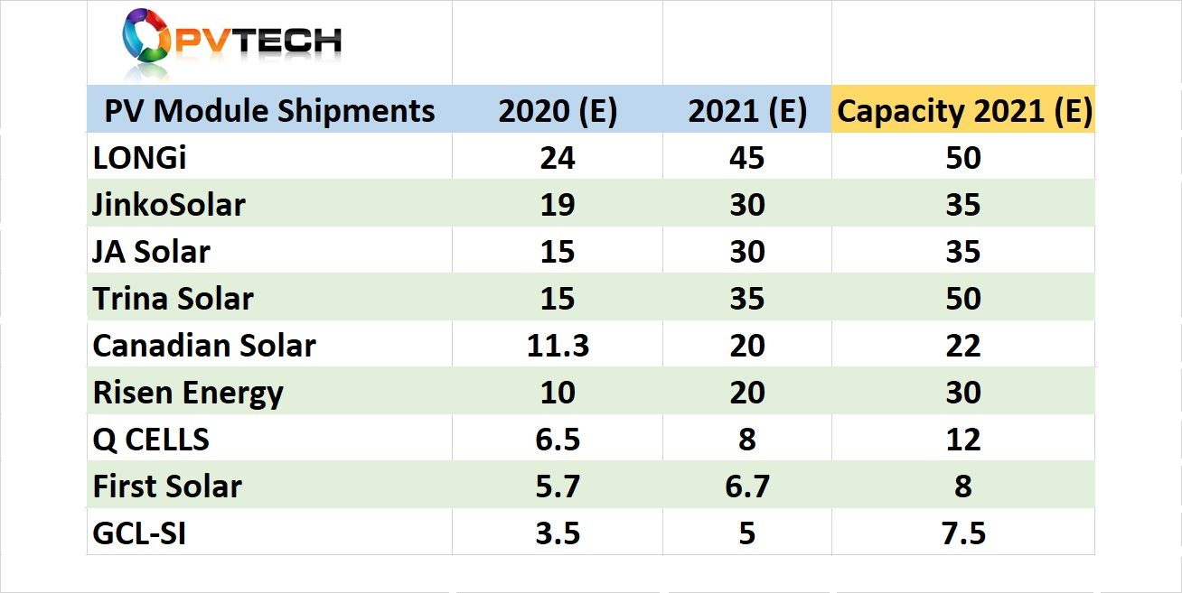 There are four SMSL's expected to exceed 15GW each of PV module shipments in 2020, led by claims from LONGi that it had already reached 20GW of shipments at the beginning of December 2020. Data: PVInfo, SMSL's, EnergyTrend, PV Tech