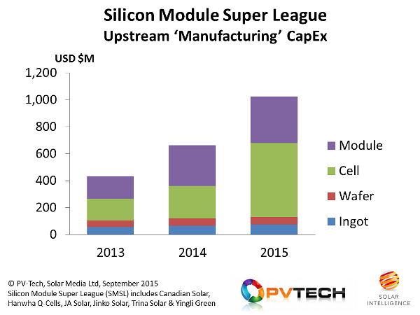 Manufacturing capex from Silicon Module Super League to exceed US$1 billion in 2015.