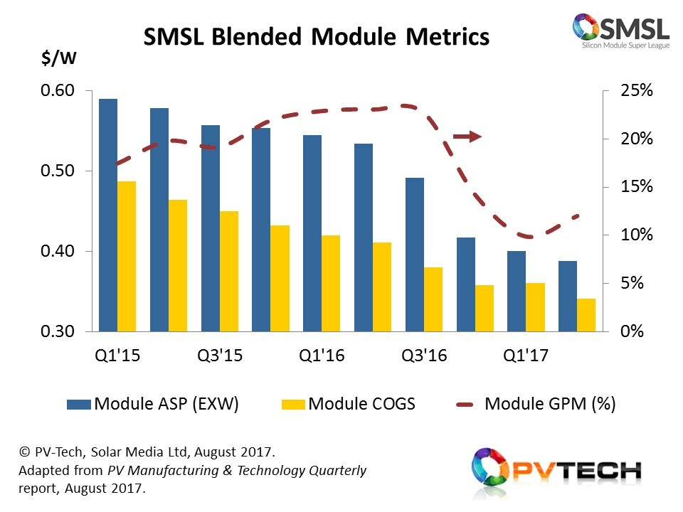 Gross module processing margins have remained in double-digit levels for the past few years, with COGS downward trends largely keeping up with the variations in Q/Q ASP changes.