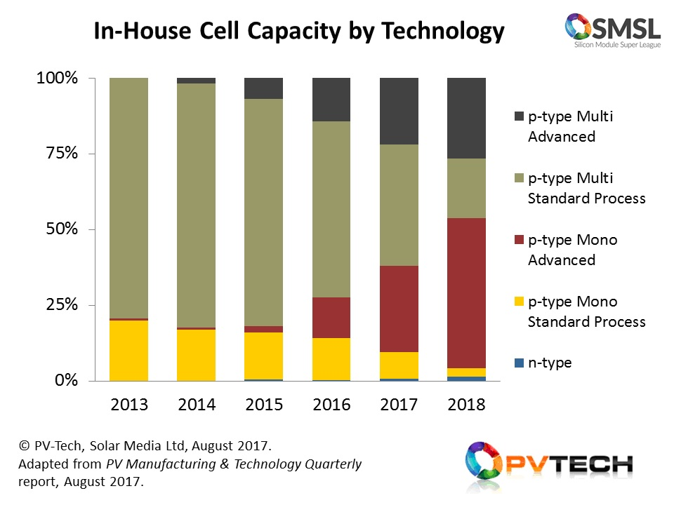 Until the end of 2015, in-house cell production from the SMSL was heavily weighted to standard (full-Al BSF) p-type multi cells, with upgrades confined to moving from 3 to 5 busbars. By the end of 2018, almost all in-house cell capacity will be through advanced cell processing (PERC and 'black-silicon' based cell variants on p-type mono and multi).