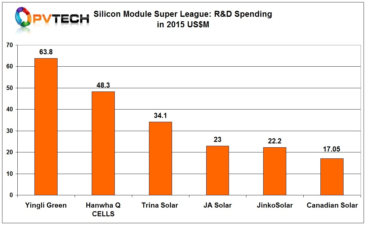 The 'Silicon Module Super League' (SMSL) members in 2015, Trina Solar, Canadian Solar, JinkoSolar, JA Solar, Hanwha Q CELLS and Yingli Green may have the largest module shipments and manufacturing capacity significantly higher than any other c-Si manufacturer but still lag behind others when it comes to R&D spending.