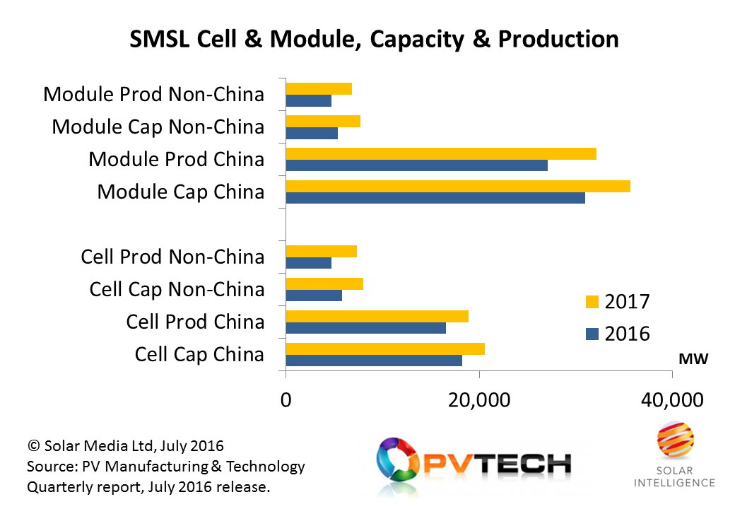 Cell and module capacity and production metrics are forecast to increase from the SMSL in 2017, both within and outside China. The increase in China is mainly by market-share gains within the domestic market and selected markets outside China such as India. Capacity added outside China is dominated by Southeast Asia, driven by shipment growth aspirations to the US market. Credit: Solar Intelligence