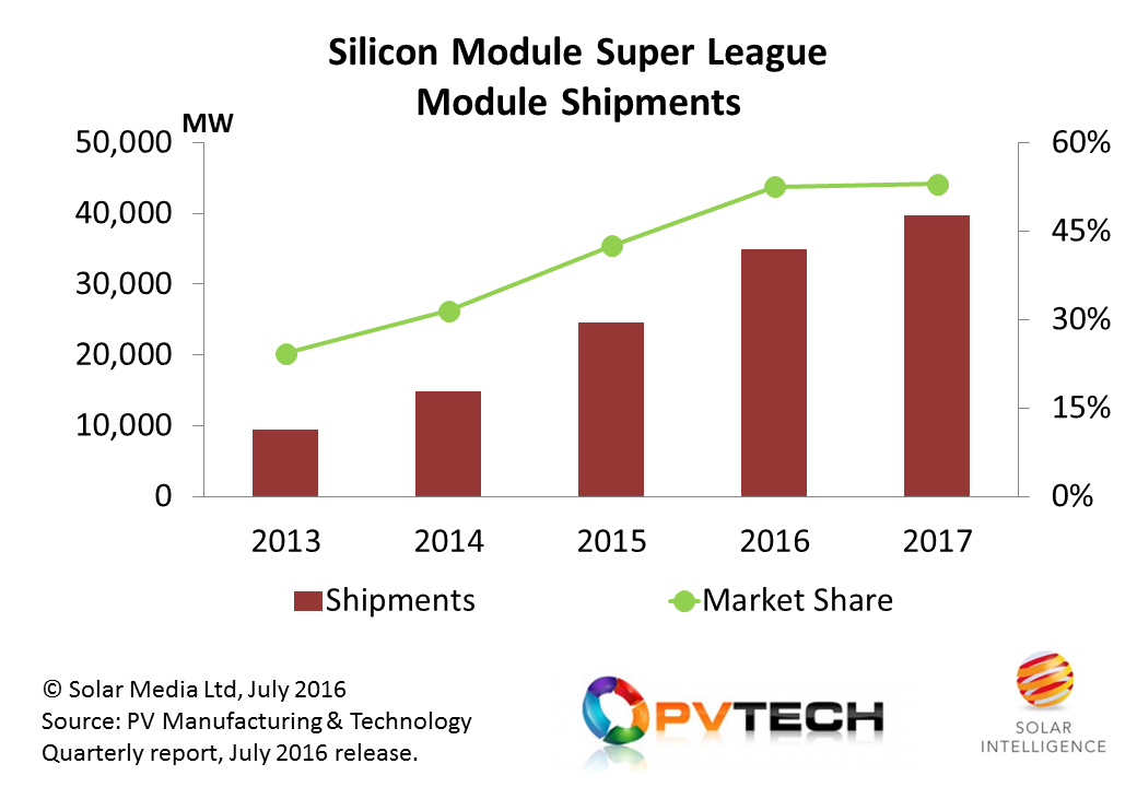 The Silicon Module Super League now consists of seven companies forecast to ship more than 4GW of modules during 2017, with Longi Silicon Materials (including LERRI Solar) being the latest company to join this exclusive industry grouping. Credit: Solar Intelligence