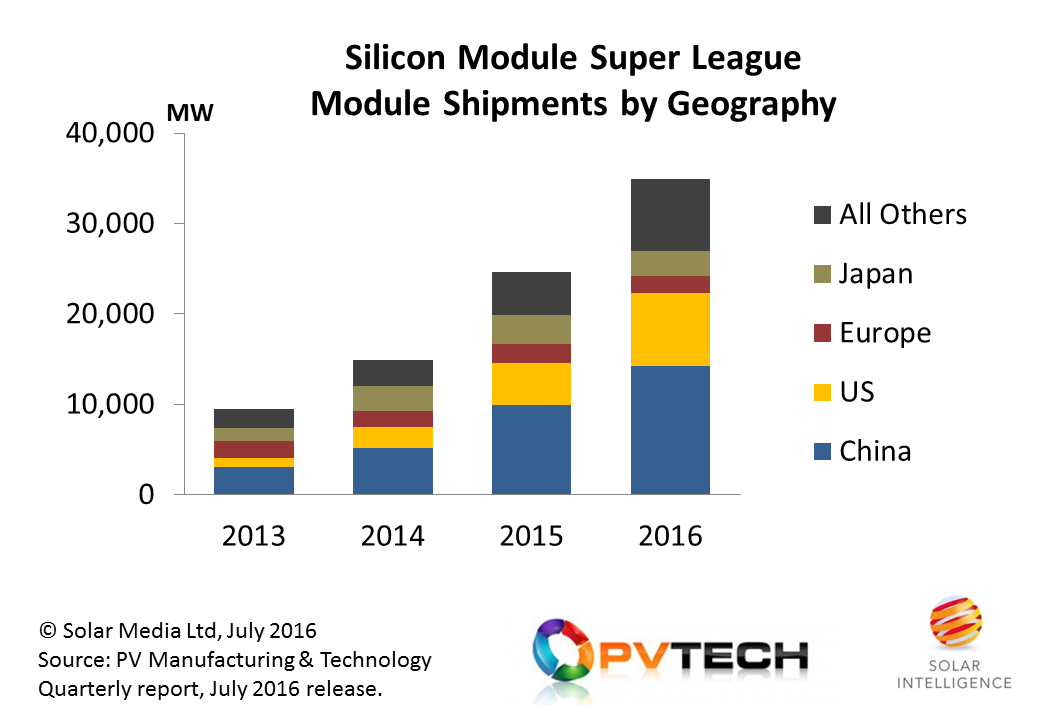 China and the US are dominating module supply from the Silicon Module Super League in 2016, with demand from India being the major contributor to the All-Others category shown above. Credit: Solar Intelligence