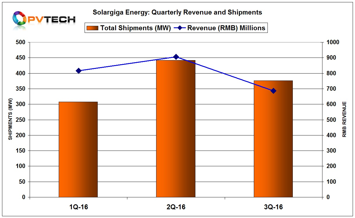 Total product shipments reached 376MW in the third quarter, down around 15% from the previous quarter.