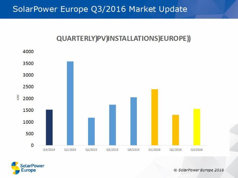 Credit: SolarPower Europe