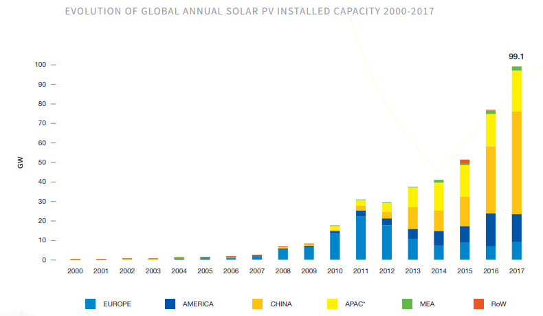 Evolution of annual global PV capacity deployment. Credit: SolarPower Europe