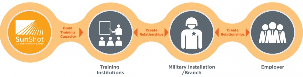 SunShot Initiative's goal is to create training capacity for 400 institutions, and bridge the gap between the training camps, military branch and solar employers. Source: US Department of Energy