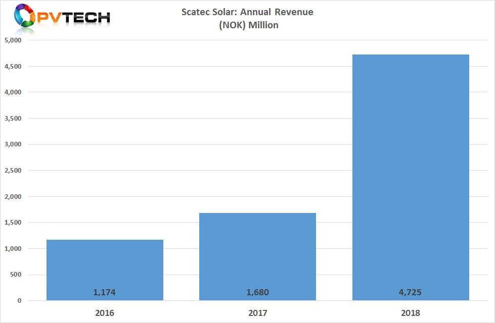 Scatec Solar reported full-year 2018 revenue of NOK 4,725 million (US$554.5 million, up from NOK 1.7 billion in 2017.