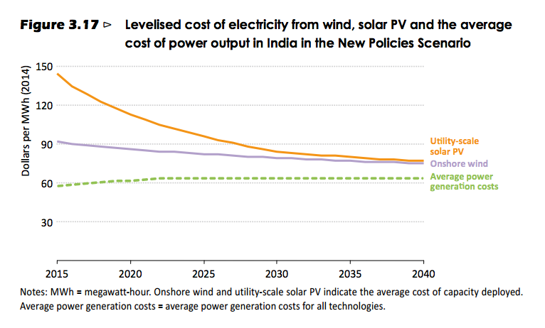 Despite hype over solar coming close to grid parity IEA finds solar prices still slightly higher in 2040. Credit: IEA