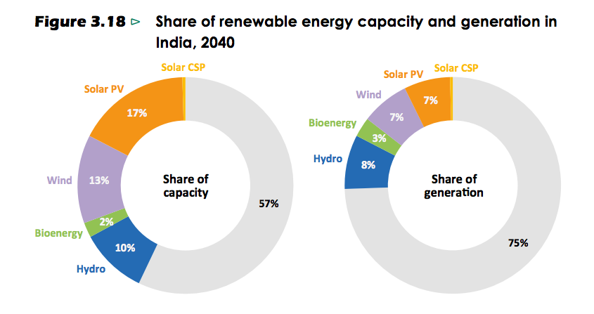 How India's energy mix looks in 2040. Image: IEA.